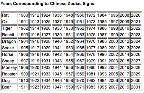 Underneath the chart are the Chinese Zodiac signs, and the ...