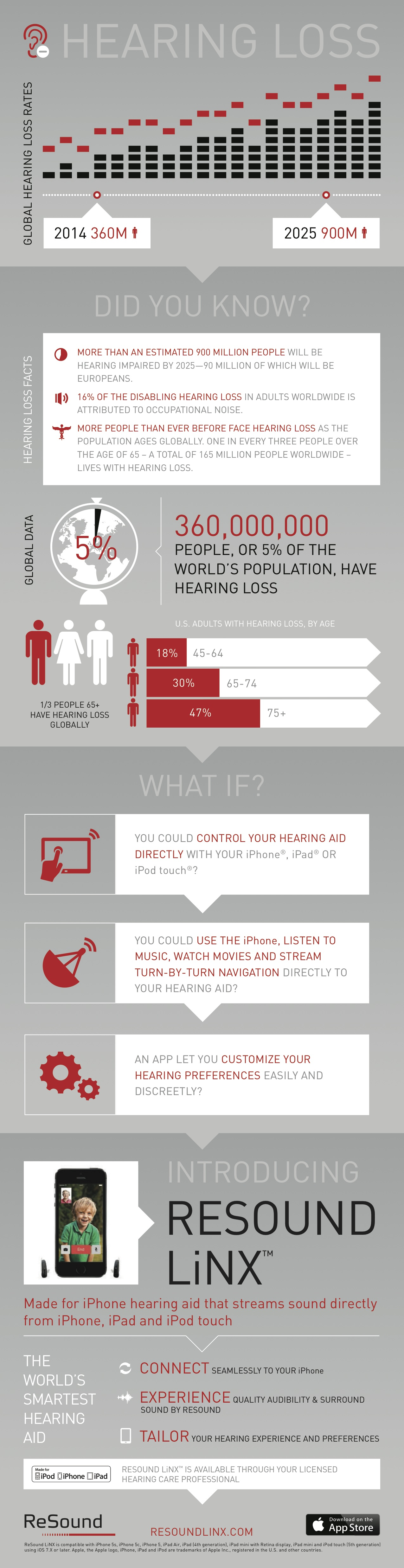 Resound LiNX Infographic Global_Web