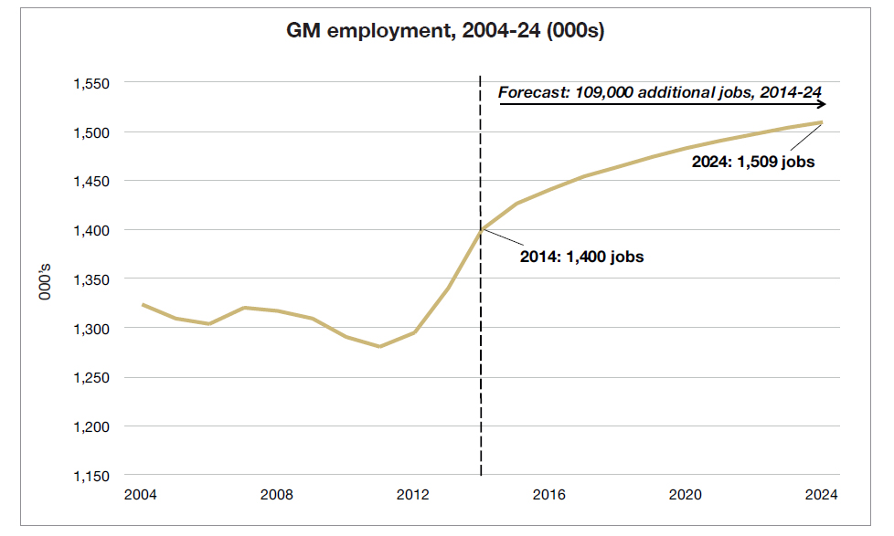 Greater Manchester Employment